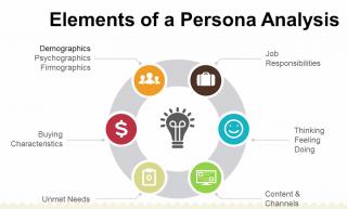 Buyer Persona Analysis