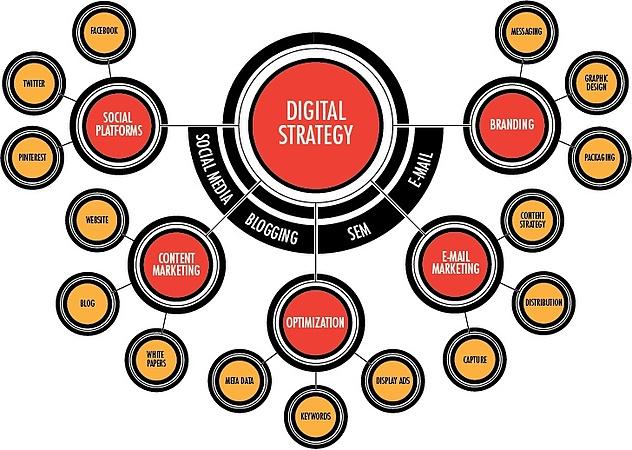 Digital_Channel-Strategy-Items